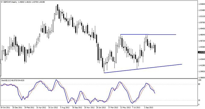 A_Tradable_3-Push_Set-up_in_GBPCHF_body_GuestCommentary_KayeLee_October28A.png, A Tradable