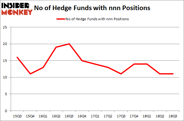 No of Hedge Funds with NNN Positions