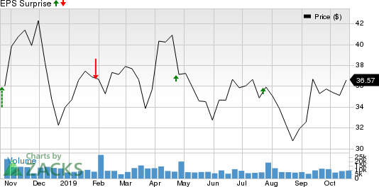 Harley-Davidson, Inc. Price and EPS Surprise