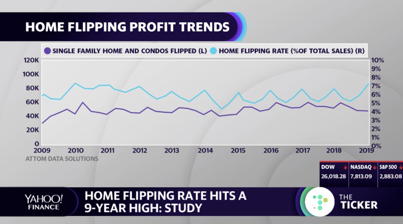 Home Flipping Profit Trends, 2009-2019