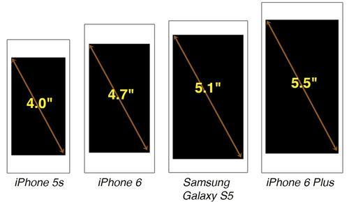 Diagram comparing Apple and Samsung smartphone sizes