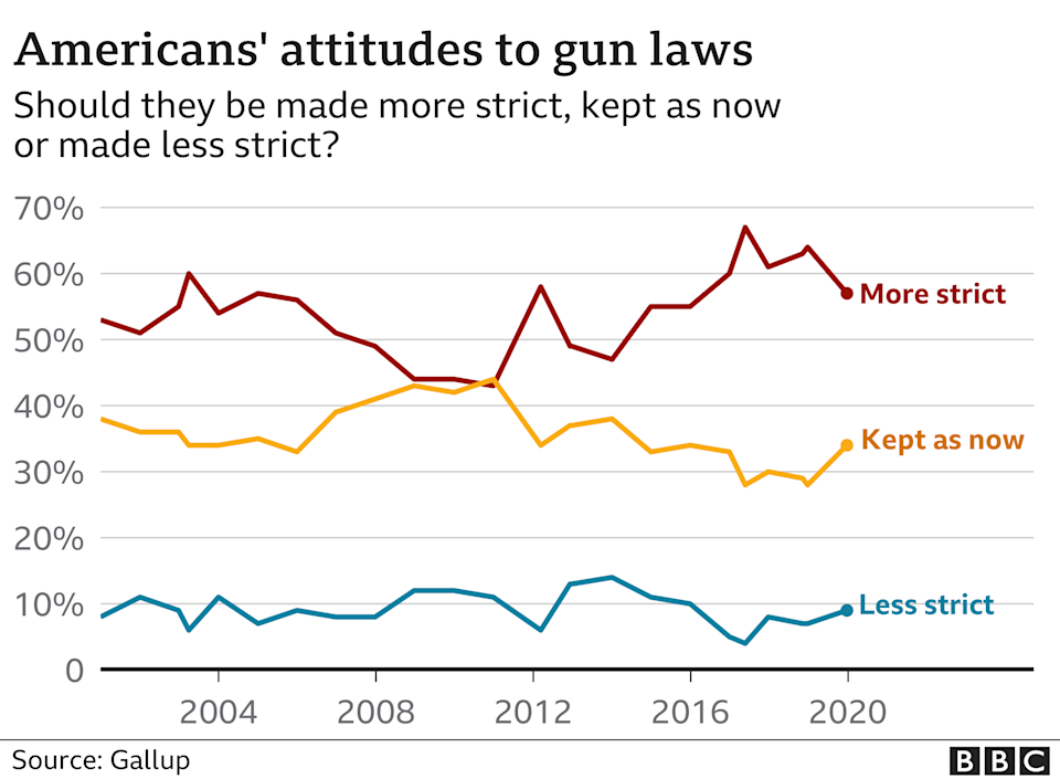 Chart showing attitudes to gun laws. Updated 8 April 2021