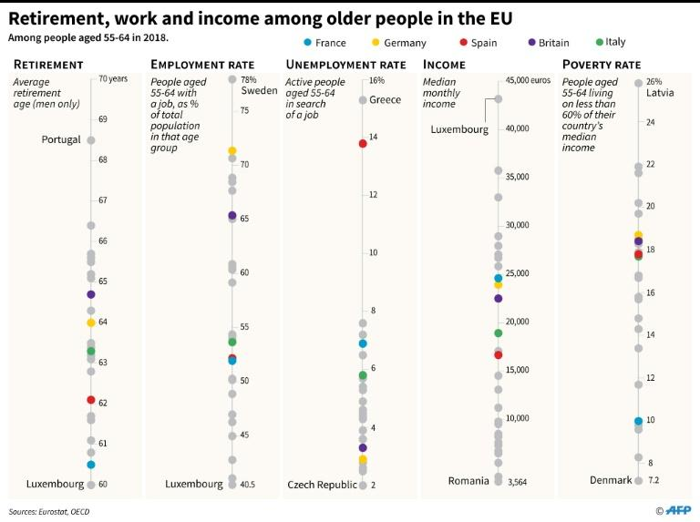 Retirement, work, income among older people in the EU (AFP Photo/Thomas SAINT-CRICQ)