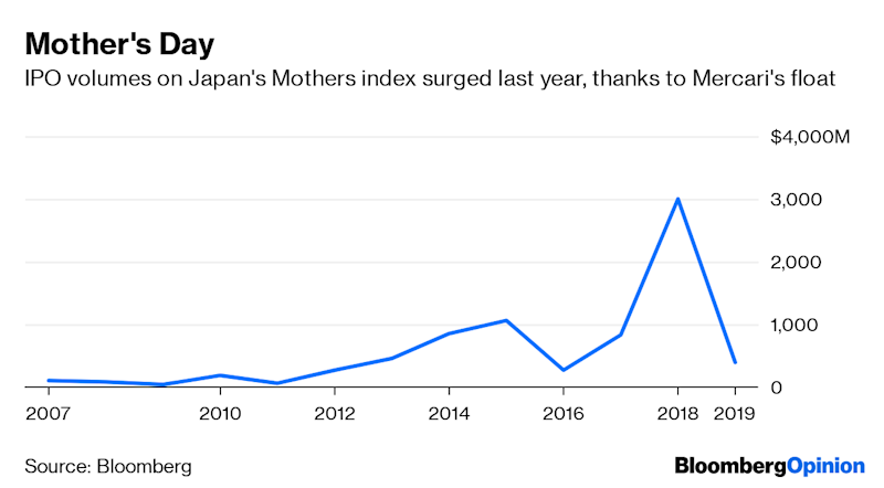 (Bloomberg Opinion) -- Softbank Group Corp.'s Vision Fundhas invested its $100 billion cash pile in75 unicornsaround the world. Not a single one is from Japan, its own backyard.That may be because the pickings are slim: While the U.S. has 179unicorns, China 93, and India18, Japan has just two, according to CB Insights. How can a country that pioneered the Walkman and android robotsfail to produce more valuable startups?The explanation may be somewhat arcane, but helps get to the bottom of a damaging cycle that's left Japan with an uninspiring pool of fledgling innovators.The listing standards for the small-cap Tokyo Stock Exchange Mothers Index are exceedingly low. To join Nasdaq, its New York counterpart, companies need a minimum of 1.25 million traded shares upon listing. That compares with just 2,000 for Mothers. This short hurdle, among others, means young, cash-hungry firms can tap public markets pretty easily, and sidestep the grinding process of courting investors through multiple rounds of funding.The trouble is, size begets size. The bigger a company at listing, the greater the likelihood of attracting large chunks of institutional money and growing still larger. (It pays to be patient.) What's left is an index stuffed with unreliable runts: 96% of Mothers's 283 components have a valuation of less than $1 billion, compared with roughly one-third for Nasdaq. The Japanese index was notorious for its scandal-studded constituents in the past, and remains volatile.Just two Japanese unicornshave gone public in the last two years, with mixed results: Flea market app Mercari Inc. is down 4% since raising $1.2 billion last June, while business-card scannerand networking firm Sansan Inc. is up 33% after listing last month. The two unicorns left include four-year-old Preferred Networks Inc., whoseapp uses artificial intelligence to automate the coloring of manga cartoons, and Tokyo-based cryptocurrency trading platformLiquid Group Inc.With few appealing options, the l