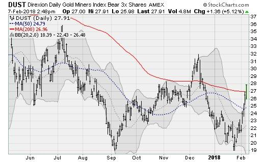 ETFs to Buy: Direxion Daily 3x Daily Gold Miners (DUST)