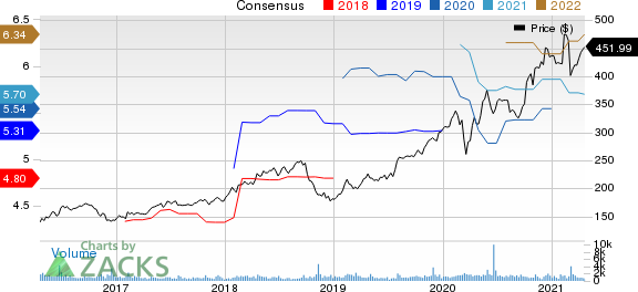 Tyler Technologies, Inc. Price and Consensus