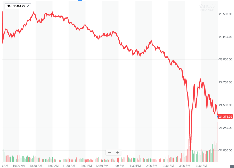 It was a historically ugly day for the Dow.