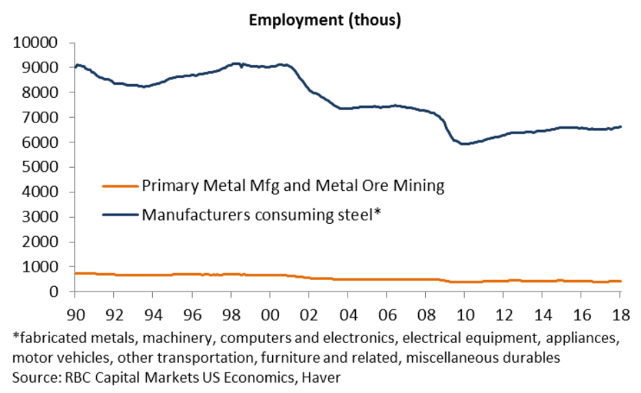 RBC estimates that metal consuming industries employ 16 times as many works as metal producing industries.