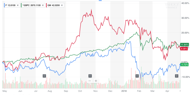 Ford's share price during the last year, in blue, compared with General Motors (red) and the S&P 500 index (green). Source: Yahoo Finance