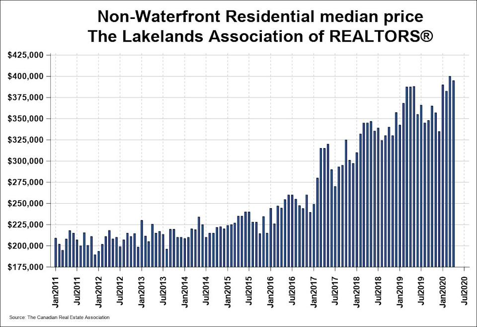 The median house price in cottage country north of Toronto took a slight dip in March of this year, as the pandemic lockdown began. (Photo: Canadian Real Estate Association)