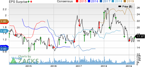 Commercial Metals Company Price, Consensus and EPS Surprise