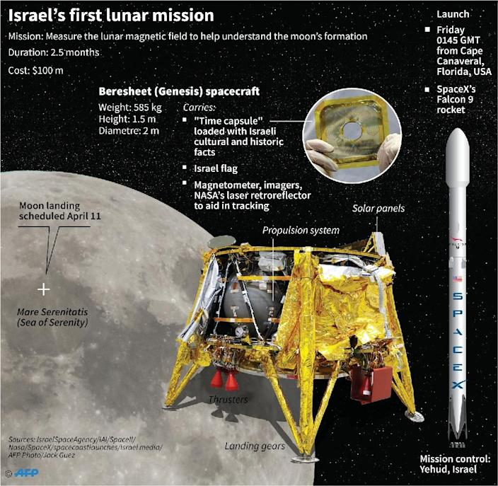 Factfile on Israel's first moon mission set for launch (AFP Photo/)