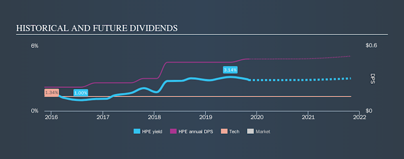 NYSE:HPE Historical Dividend Yield, November 6th 2019