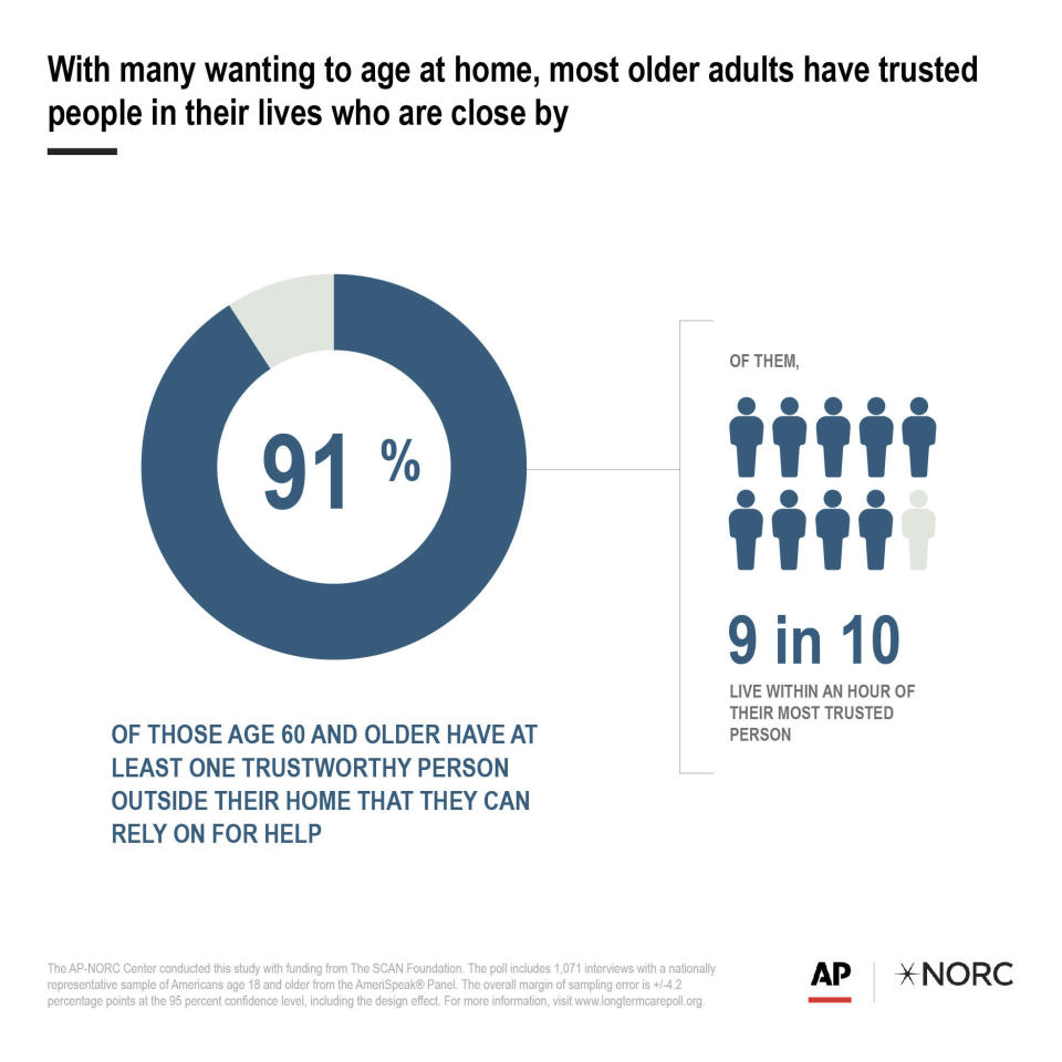 With many wanting to age at home, most older adults have trusted people in their lives who are close by.