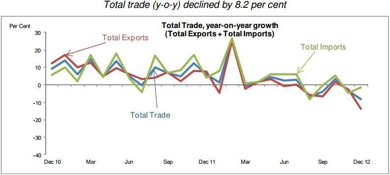 Chart of the Day: Total trade down 8.2%