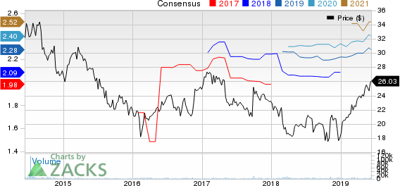 OUTFRONT Media Inc. Price and Consensus