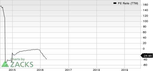 Harmony Gold Mining Company Limited PE Ratio (TTM)