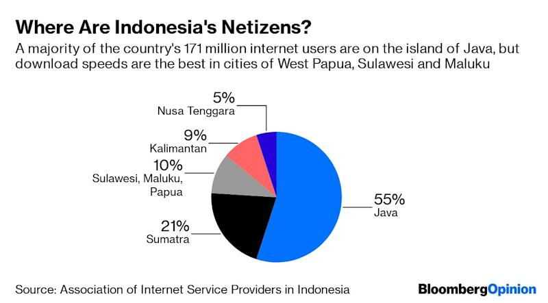 """(Bloomberg Opinion) -- What does the communications minister of a vast, multi-ethnic andmulti-religious nation do at work? Rudiantarakills fake news. Justahead of the presidential election verdict in May, the Indonesian minister, who uses one name, had to deal with as many as 600 social-media hoaxesin a day. The usual average is about 100, he tells me.But if the internet's potential to act as a hate machine poses considerablerisks to a democracy barely 20 years old that's grappling with rising Islamistassertiveness,the rewards it offersthe world's fourth-most populous nationare also enormous. And that's Rudiantara's other day job: helping breed unicorns.Don't be surprised ifover the next five years, more young firms valued at $1 billion or more are spawned in Indonesia than anywhere else in Asia outside China and India. Jakartawill have succeededby letting the private sector lead the way, rather than build a protective moat aroundits digital champions, like China, or creating a bureaucracy to unsuccessfully pick winners, as Malaysia has done for decades of mediocre results.Indonesia already has four unicorns,with ambitions embodied by homegrown ride-hailing giant Gojek's plans for a""""super app"""" for Southeast Asia, just like China's Alipay and WeChat Pay.In May, Masayoshi Son's SoftBank Group Corp. teamed upwith other investors ina $200million fund aimed at discoveringother promising startups.Son'soptimismis a telling indicator. That's because, in many ways,the digital age dawned on Indonesia with the takeoff of PT Tokopedia, itsNo. 1 e-commerce site, which in 2014 secured a then-record $100 million funding from the likes of SoftBank and Sequoia Capital. Since Tokopedia'ssmaller rival PT Bukalapak.com made the cut in late 2017, everyone's waiting for the emergence of the fifth member of the $1-billion-plus valuation club, which also includes Expedia Group Inc.-backed Traveloka, a travel aggregator.Indonesia's size is part of its promise. The267 million population is 4"""
