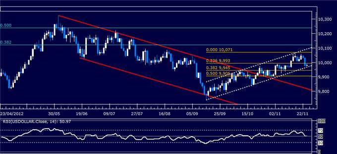 Forex_Analysis_US_Dollar_SP_500_Meet_Trend-Setting_Technical_Barriers_body_Picture_4.png, Forex Analysis: US Dollar, S&P 500 Meet Trend-Setting Technical Barriers