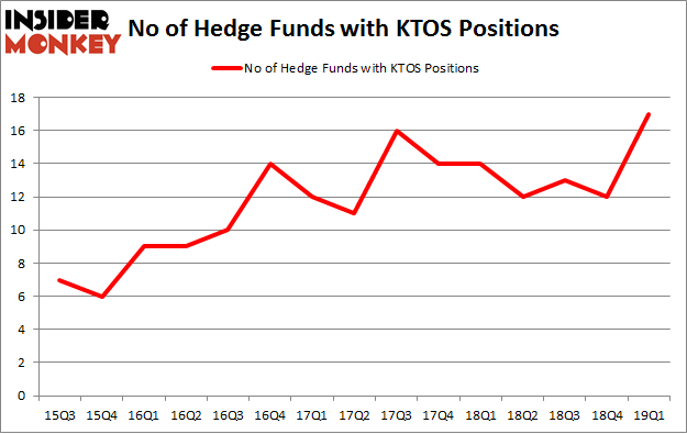 No of Hedge Funds with KTOS Positions