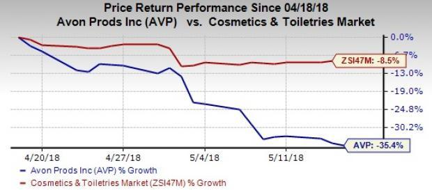 Soft Active Representatives growth troubles Avon (AVP) since several quarters. This creates a major hurdle in the company's efforts to revive top and bottom lines.