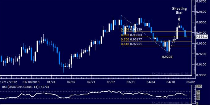 Forex_USDCHF_Technical_Analysis_04.30.2013_body_Picture_5.png, USD/CHF Technical Analysis 04.30.2013