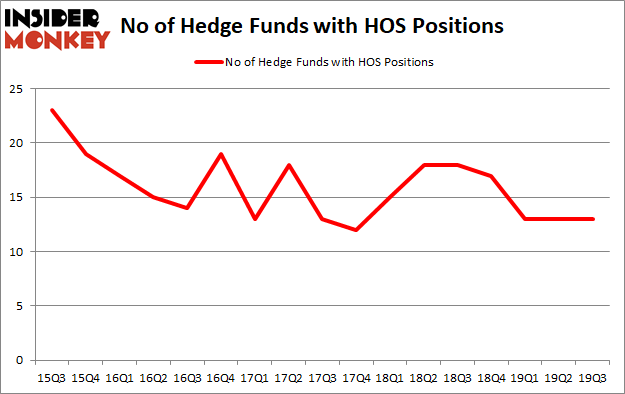 Is HOS A Good Stock To Buy?