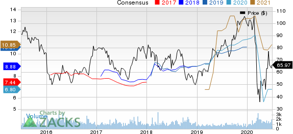 Group 1 Automotive, Inc. Price and Consensus