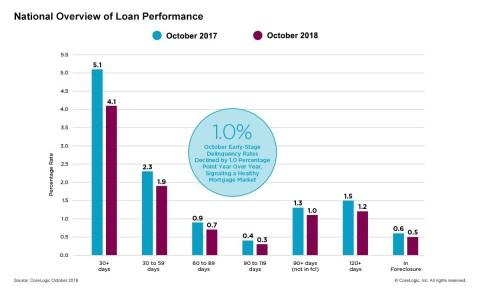 CoreLogic Loan Performance Insights Find Delinquency Rates in October Dropped to the Lowest Level in at Least 18 Years