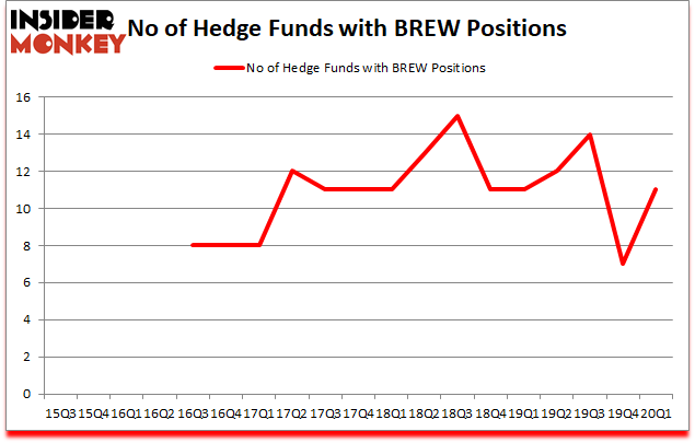 Is BREW A Good Stock To Buy?