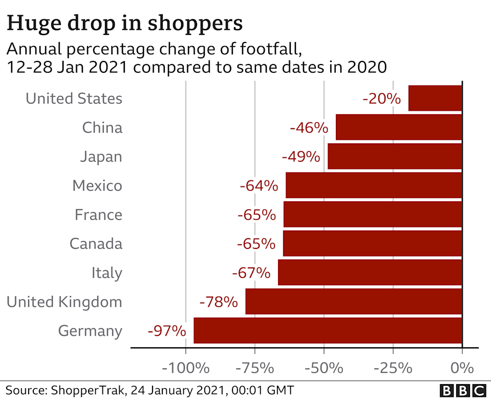 Huge drop in shoppers - Jan 2021
