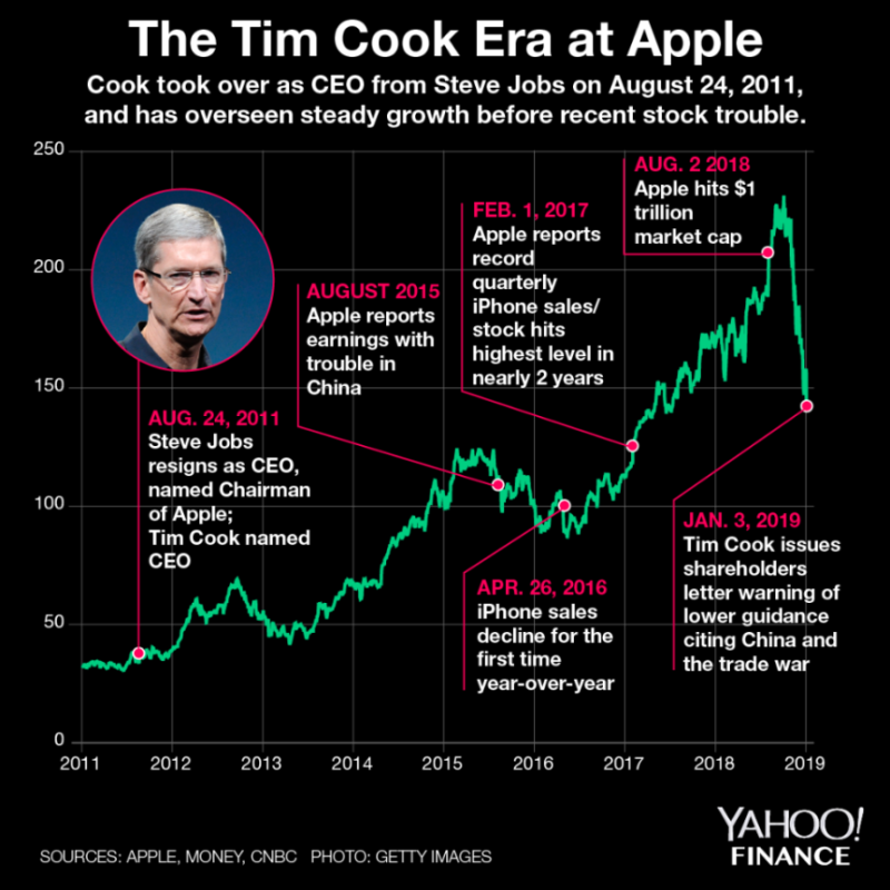Celg Quote: Apple's IPhone Sales Don't Mean Stock Markets Are Doomed