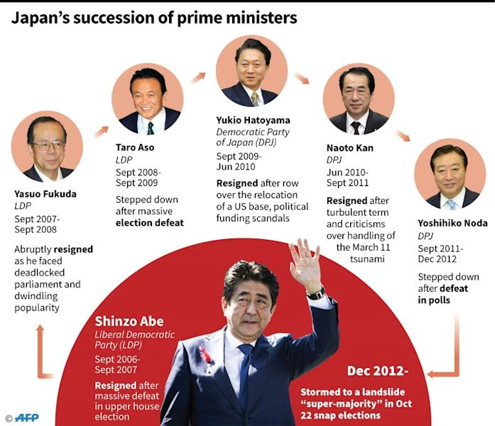 Abe is on track to become Japan's longest serving prime minister