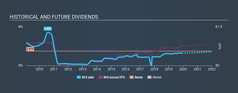 NYSE:BXS Historical Dividend Yield, December 7th 2019