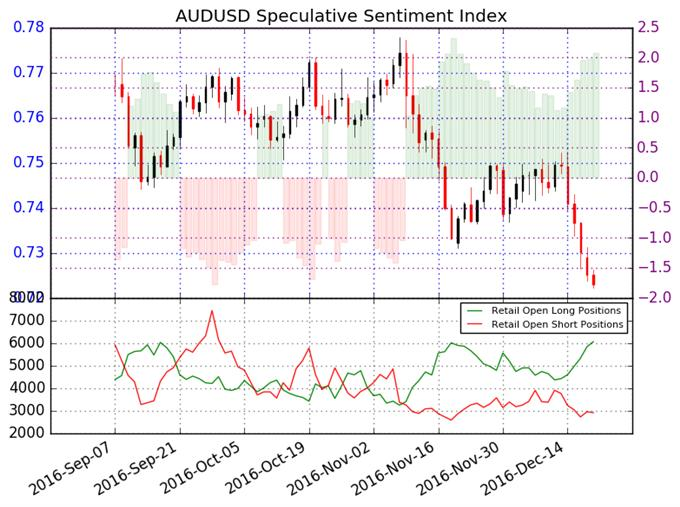 Australian Dollar Forecast to Fall to Further Lows