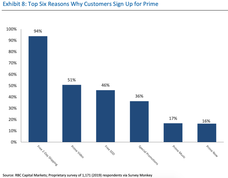 Top reasons why customers sign up for Prime (RBC Capital Markets)