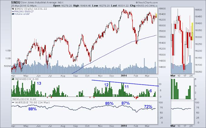 Dow Breadth