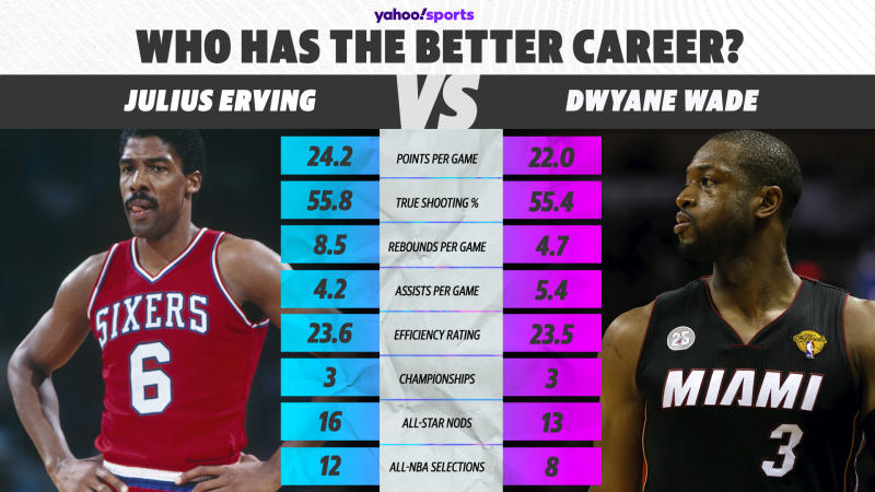Julius Erving vs. Dwyane Wade (Yahoo Sports graphic)