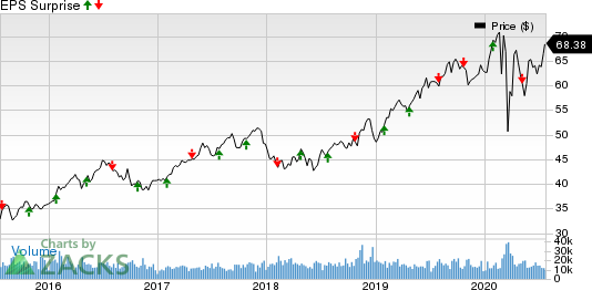 What S In The Cards For Xcel Energy Xel In Q2 Earnings