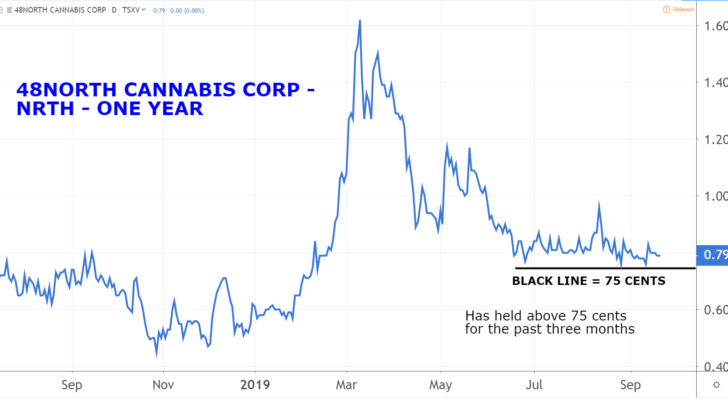 Marijuana Penny Stocks: 48North Cannabis (NRTH)
