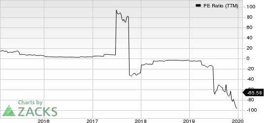 Teekay Tankers Ltd. PE Ratio (TTM)