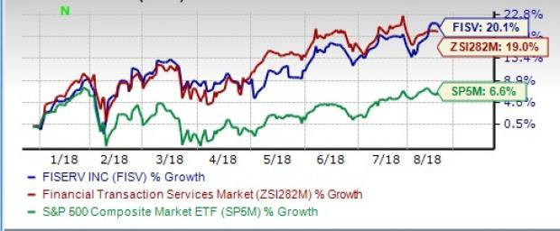 Fiserv (FISV) continues to enjoy a dominant position in the financial and payments solutions business. Growing competition and high debt levels act as major headwinds.