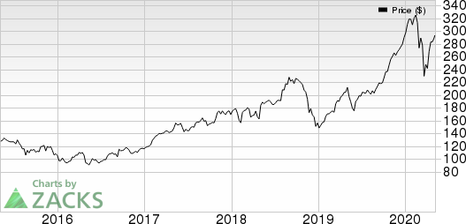 American International Group, Inc. Price, Consensus and EPS Surprise