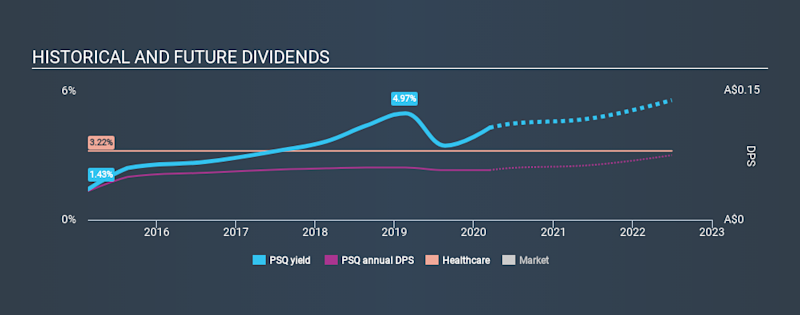 ASX:PSQ Historical Dividend Yield, March 13th 2020