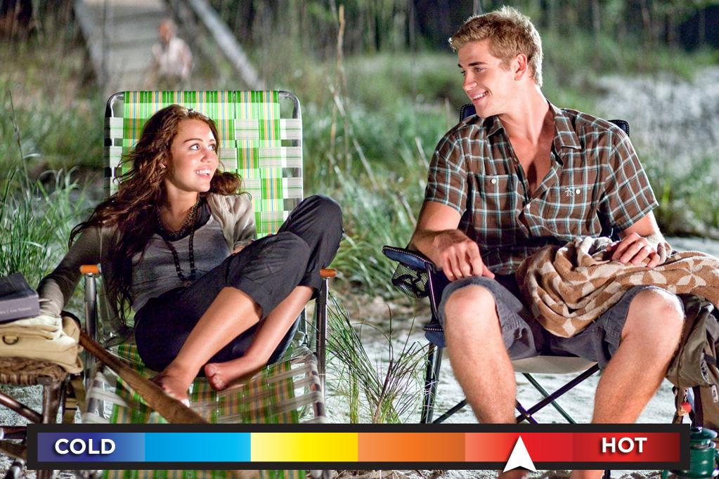 """Who: Miley Cyrus & Liam Hemsworth<br>Seen in: <a target=""""_blank"""" href=""""http://movies.yahoo.com/movie/the-last-song-2010/"""">""""The Last Song""""</a> (2010)<br><br>Love or hate them as a couple, the polarizing Cyrus and the studly Hemsworth are still an item after falling for each other as the film commenced shooting in the summer of 2009. Therefore, we kinda have to credit their onscreen enchantment because it was, in fact, sincere. Thankfully, it also means Miley didn't have to act as though she were in love. That, my friends, would result in a horror film, not your basic coming-of-age drama."""