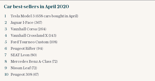 Car best-sellers in April 2020