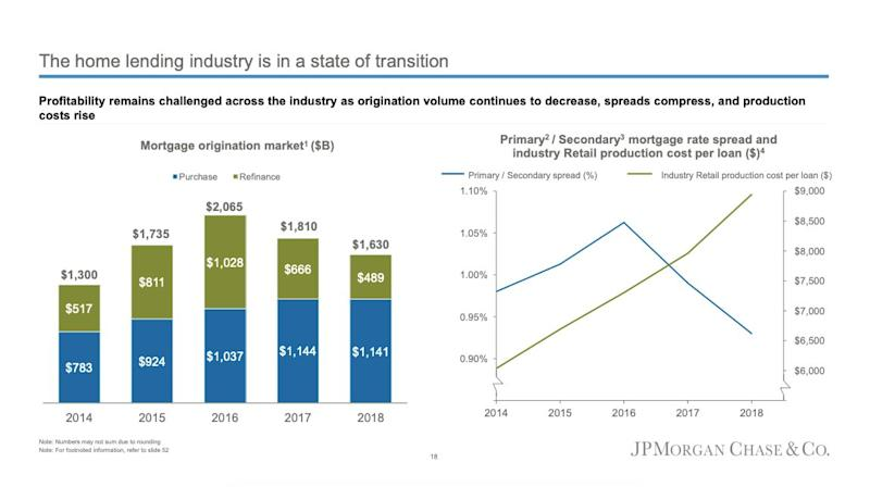 A slide shared during JPMorgan's Investor Day on Feb. 26 shows the state of the home lending industry.