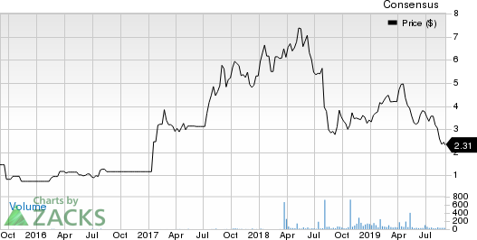 Kaz Minerals PLC Price and Consensus