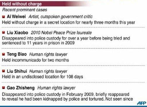 """Graphic on secret detentions of prominent dissidents in China. China said Sunday that secret detentions will be """"strictly limited"""" despite planned changes to the criminal law which will allow police not to tell suspects' families where they are being held"""