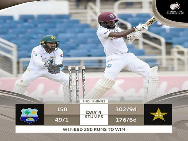 West Indies need 280 runs to win the second Test (Image: ICC)